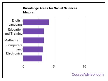 Important Knowledge Areas for Social Sciences Majors