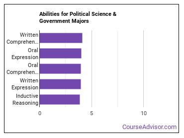 Important Abilities for political science Majors