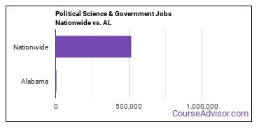 Political Science & Government Jobs Nationwide vs. AL