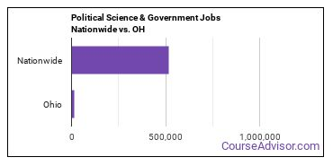 Political Science & Government Jobs Nationwide vs. OH
