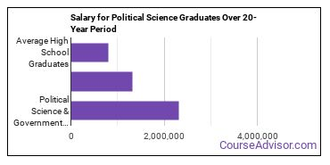 political science and government salary compared to typical high school and college graduates over a 20 year period