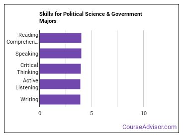 Important Skills for Political Science & Government Majors