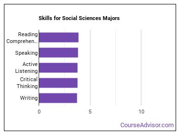 Important Skills for Social Sciences Majors