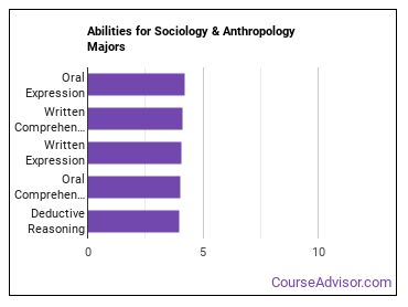 Important Abilities for sociology and anthropology Majors
