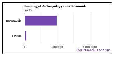 Sociology & Anthropology Jobs Nationwide vs. FL