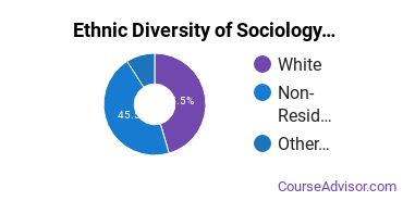 Sociology & Anthropology Majors in IN Ethnic Diversity Statistics