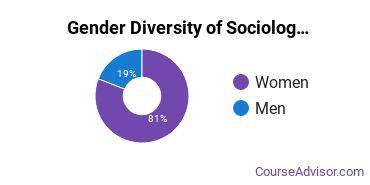 Sociology & Anthropology Majors in KY Gender Diversity Statistics