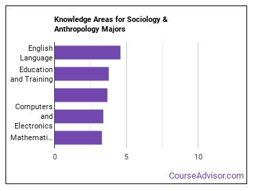 Important Knowledge Areas for Sociology & Anthropology Majors
