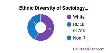 Sociology & Anthropology Majors in MO Ethnic Diversity Statistics