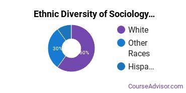 Sociology & Anthropology Majors in NC Ethnic Diversity Statistics
