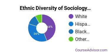 Sociology & Anthropology Majors in OH Ethnic Diversity Statistics