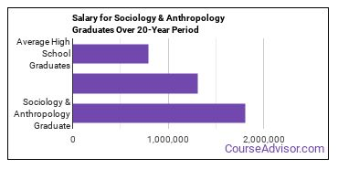 sociology and anthropology salary compared to typical high school and college graduates over a 20 year period