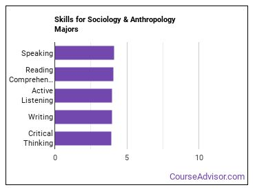 Important Skills for Sociology & Anthropology Majors