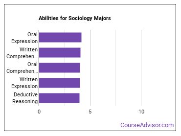 Important Abilities for sociology Majors