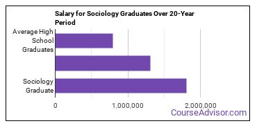 sociology salary compared to typical high school and college graduates over a 20 year period