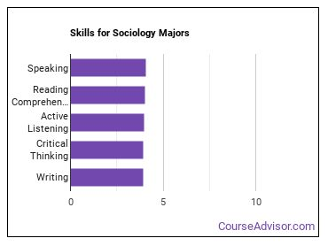 Important Skills for Sociology Majors