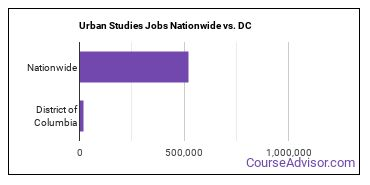 Urban Studies Jobs Nationwide vs. DC