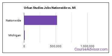 Urban Studies Jobs Nationwide vs. MI