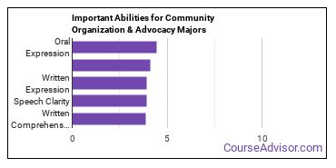 Important Abilities for community organization Majors