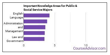 Important Knowledge Areas for Public & Social Service Majors