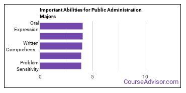 Important Abilities for public admin Majors