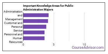 Important Knowledge Areas for Public Administration Majors