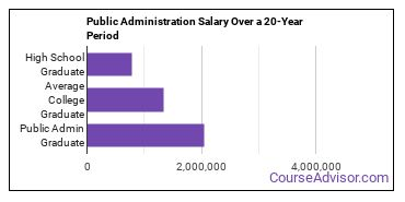 public administration salary compared to typical high school and college graduates over a 20 year period