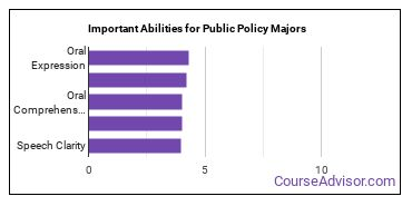 Important Abilities for public policy Majors