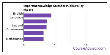 Important Knowledge Areas for Public Policy Majors