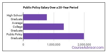 public policy salary compared to typical high school and college graduates over a 20 year period