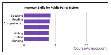 Important Skills for Public Policy Majors
