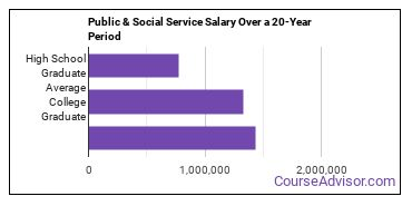 public administration and social service salary compared to typical high school and college graduates over a 20 year period