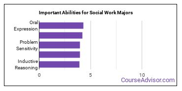 Important Abilities for social work Majors