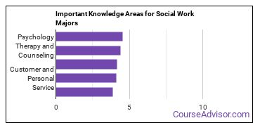 Important Knowledge Areas for Social Work Majors