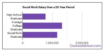 social work salary compared to typical high school and college graduates over a 20 year period