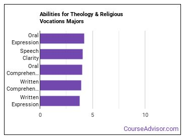 Important Abilities for theology and religious vocations Majors