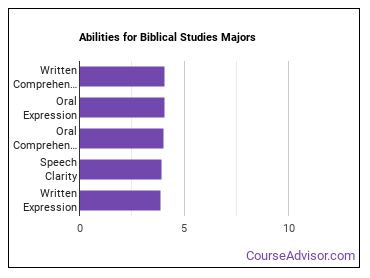 Important Abilities for Bible Majors