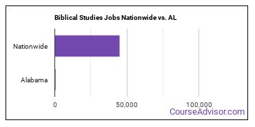 Biblical Studies Jobs Nationwide vs. AL