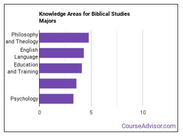 Important Knowledge Areas for Biblical Studies Majors