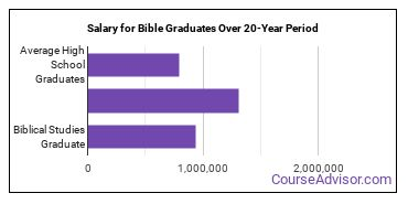 Biblical studies salary compared to typical high school and college graduates over a 20 year period