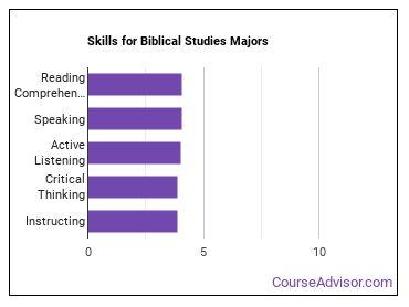 Important Skills for Biblical Studies Majors