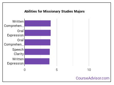 Important Abilities for missionary studies Majors