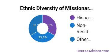 Missionary Studies Majors in KS Ethnic Diversity Statistics
