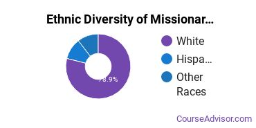 Missionary Studies Majors in OH Ethnic Diversity Statistics