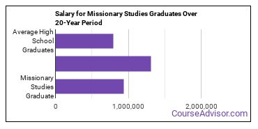 missionary studies salary compared to typical high school and college graduates over a 20 year period