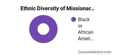 Missionary Studies Majors in VA Ethnic Diversity Statistics