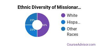 Missionary Studies Majors in WA Ethnic Diversity Statistics