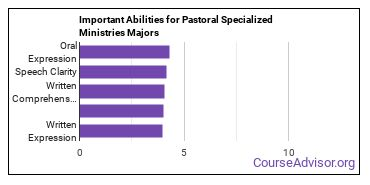 Important Abilities for pastoral counseling Majors