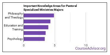 Important Knowledge Areas for Pastoral Specialized Ministries Majors