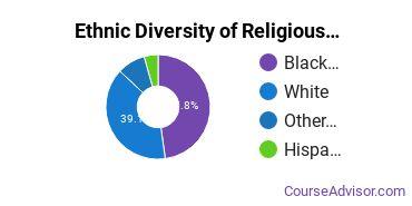 Religious Education Majors in DC Ethnic Diversity Statistics